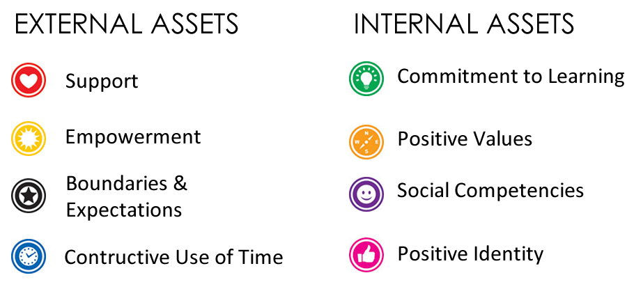 8 categories of developmental assets